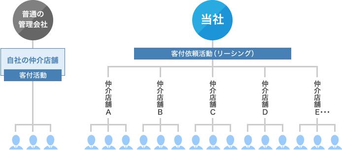 客付依頼活動(リーシング)