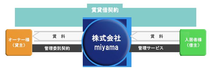 miyamaの賃貸管理