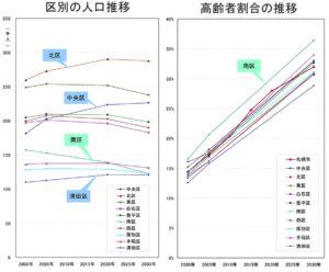 札幌市 区別の人口推移 高齢者割合の推移